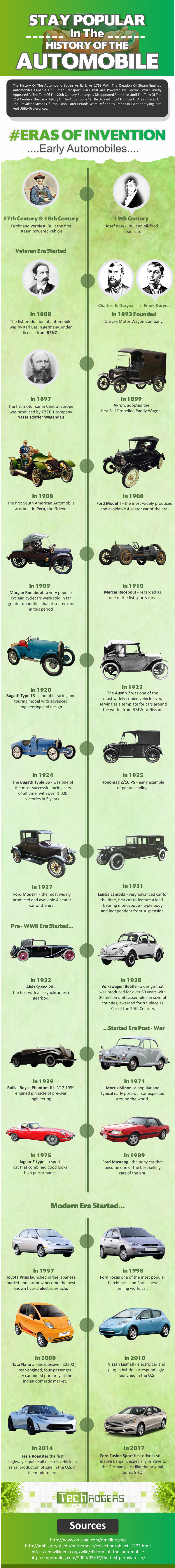 28 Milestones In History of Automobile [Infographic]