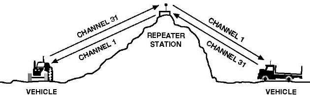 how to hook up a cb radio