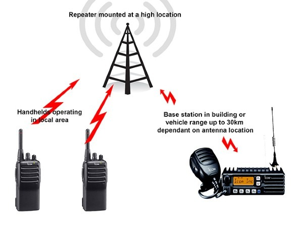 what does uhf stand for